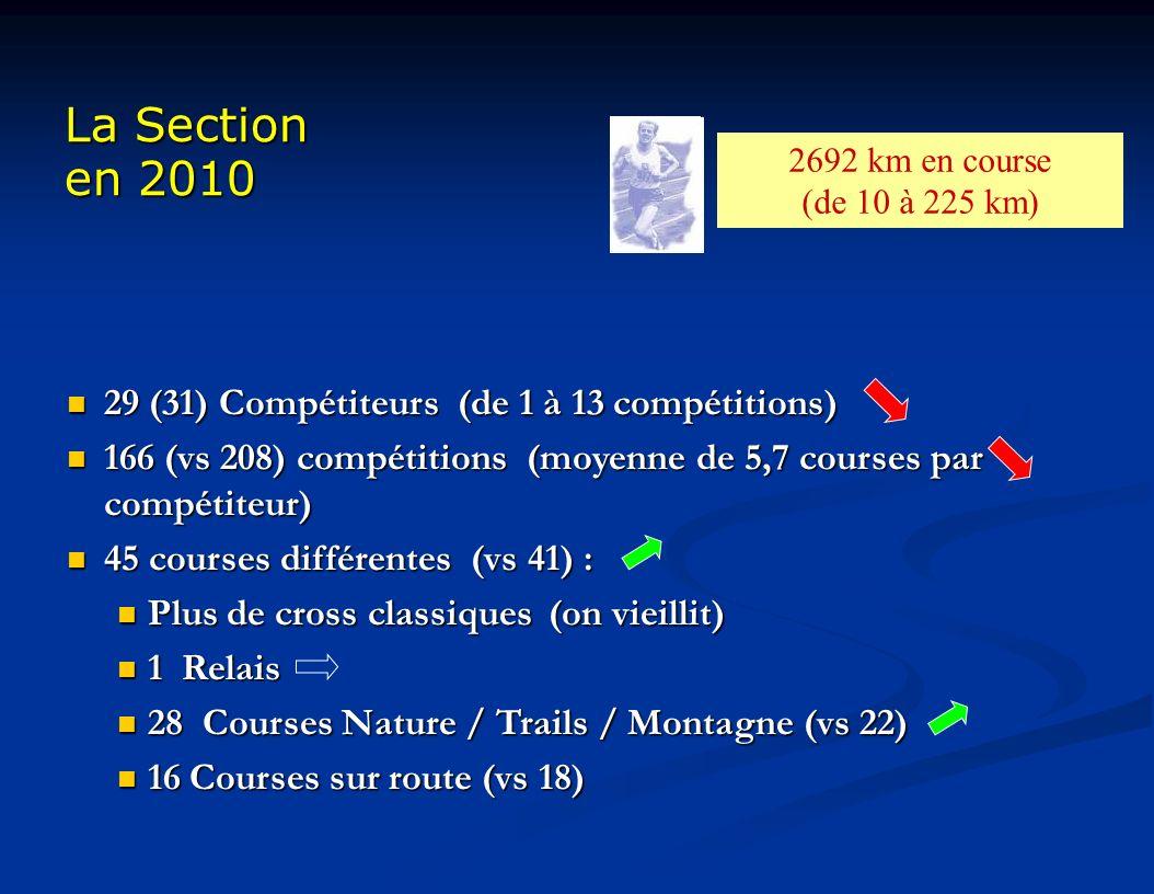 La Section en 2010 29 (31) Compétiteurs (de 1 à 13 compétitions) 29 (31) Compétiteurs (de 1 à 13 compétitions) 166 (vs 208) compétitions (moyenne de 5,7 courses par compétiteur) 166 (vs 208) compétitions (moyenne de 5,7 courses par compétiteur) 45 courses différentes (vs 41) : 45 courses différentes (vs 41) : Plus de cross classiques(on vieillit) Plus de cross classiques(on vieillit) 1 Relais 1 Relais 28 Courses Nature / Trails / Montagne (vs 22) 28 Courses Nature / Trails / Montagne (vs 22) 16 Courses sur route (vs 18) 16 Courses sur route (vs 18) 2692 km en course (de 10 à 225 km)