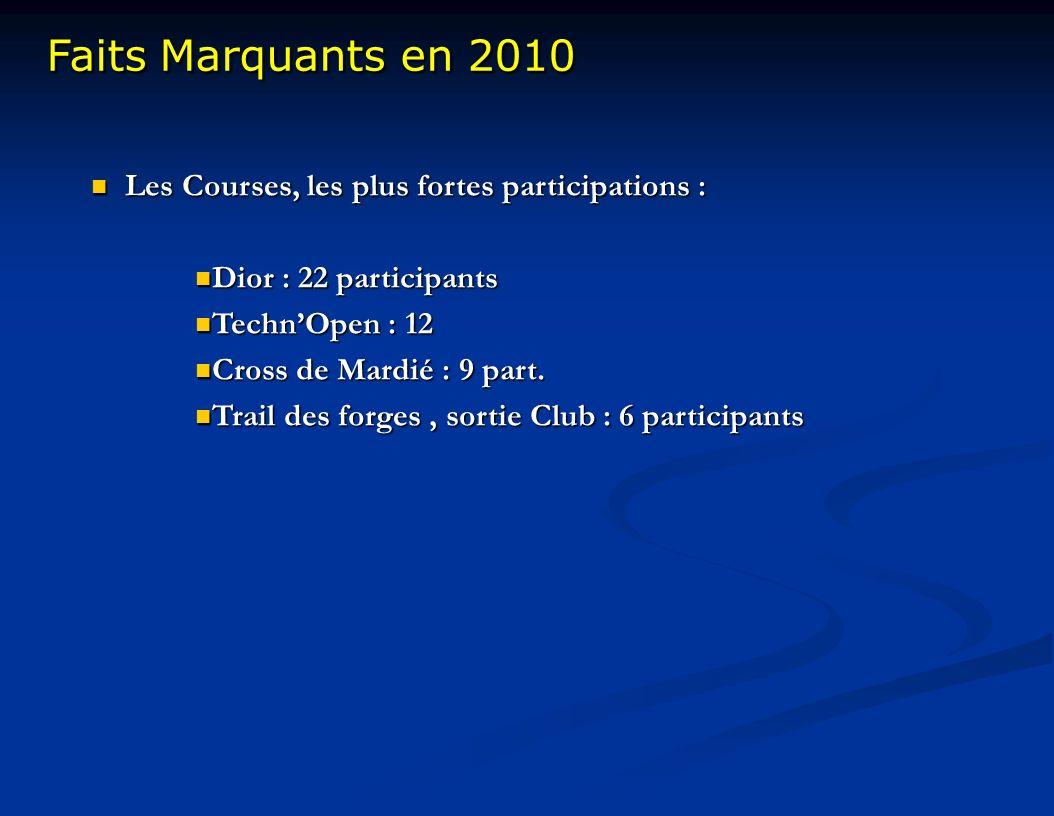 Faits Marquants en 2010 Faits Marquants en 2010 Les Courses, les plus fortes participations : Les Courses, les plus fortes participations : Dior : 22 participants Dior : 22 participants TechnOpen : 12 TechnOpen : 12 Cross de Mardié : 9 part.