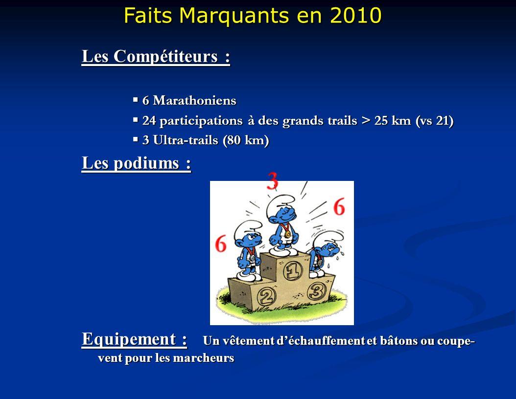 Faits Marquants en 2010 Faits Marquants en 2010 Les Compétiteurs : 6 Marathoniens 6 Marathoniens 24 participations à des grands trails > 25 km (vs 21)