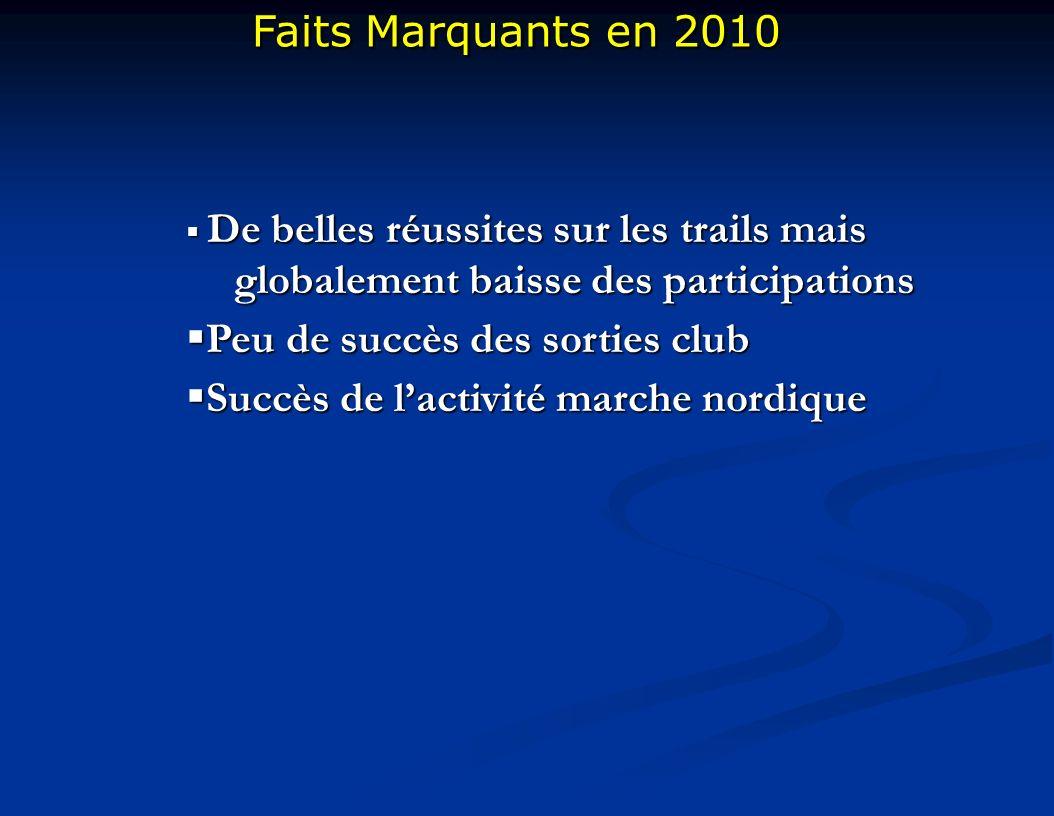 Faits Marquants en 2010 Faits Marquants en 2010 De belles réussites sur les trails mais globalement baisse des participations De belles réussites sur