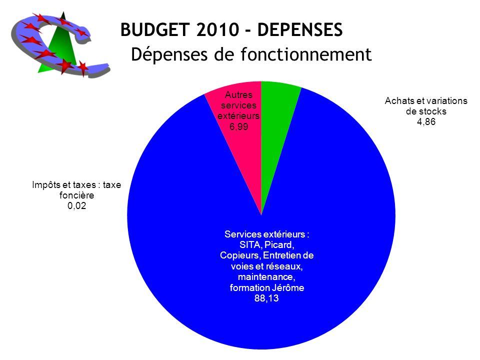 BUDGET 2010 - DEPENSES Dépenses de fonctionnement
