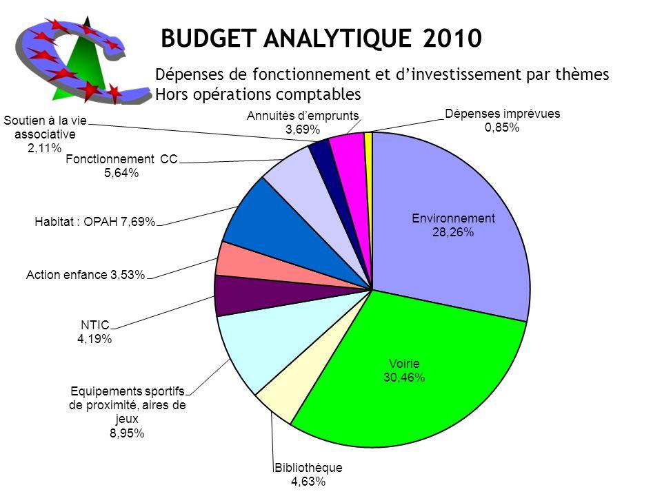 BUDGET ANALYTIQUE 2010 Dépenses de fonctionnement et dinvestissement par thèmes Hors opérations comptables