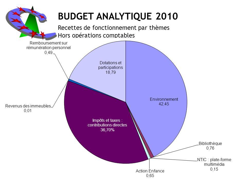 BUDGET ANALYTIQUE 2010 Recettes de fonctionnement par thèmes Hors opérations comptables