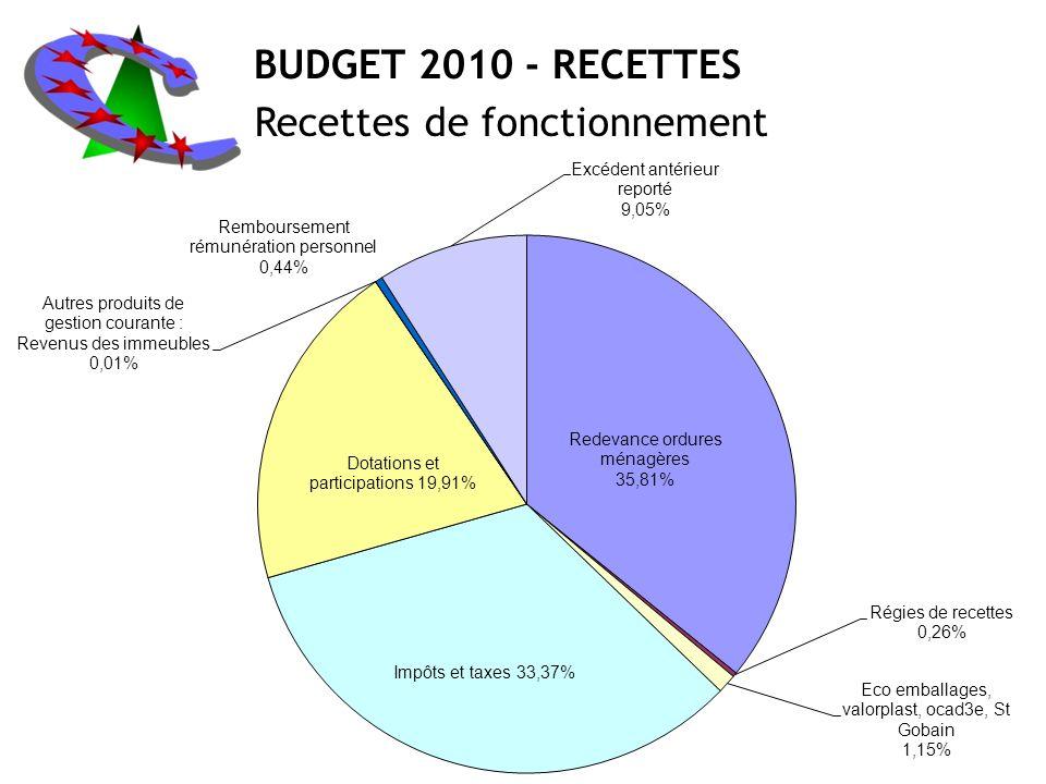 BUDGET 2010 - RECETTES Recettes de fonctionnement