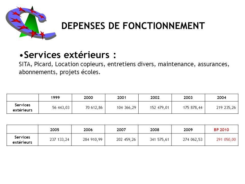 Services extérieurs : SITA, Picard, Location copieurs, entretiens divers, maintenance, assurances, abonnements, projets écoles.