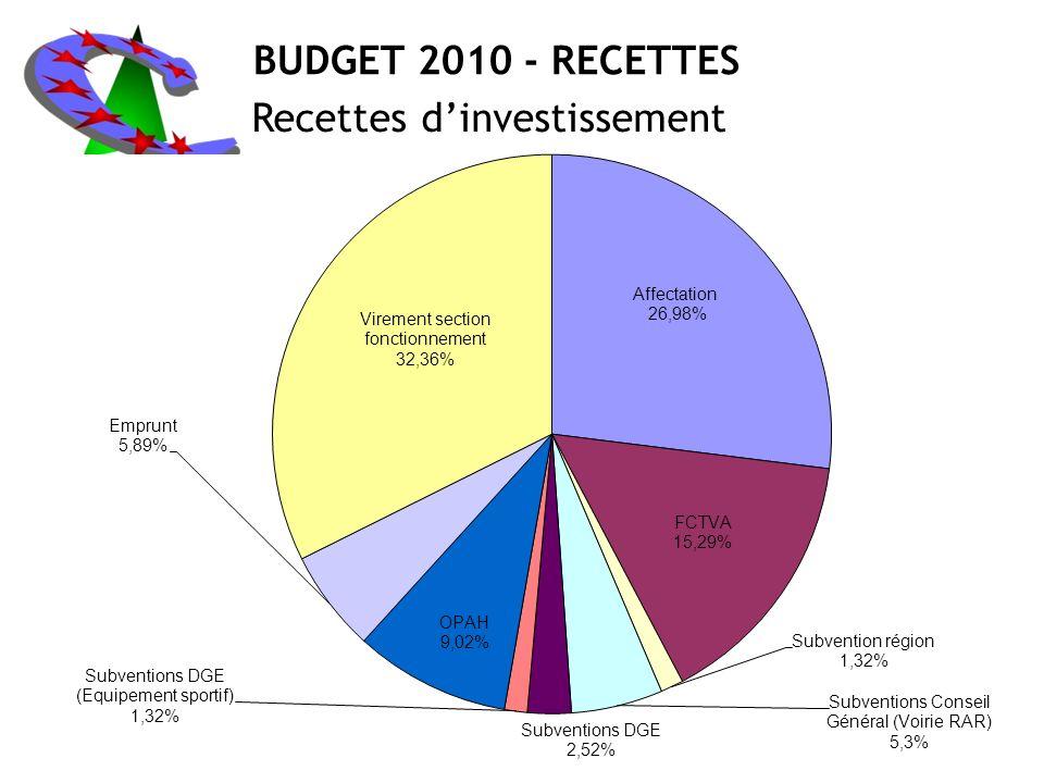 BUDGET 2010 - RECETTES Recettes dinvestissement
