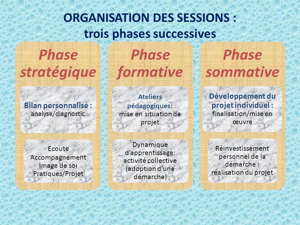 ORGANISATION DES SESSIONS : trois phases successives Phase stratégique Bilan personnalisé : analyse/diagnostic Ecoute Accompagnement Image de soi Prat