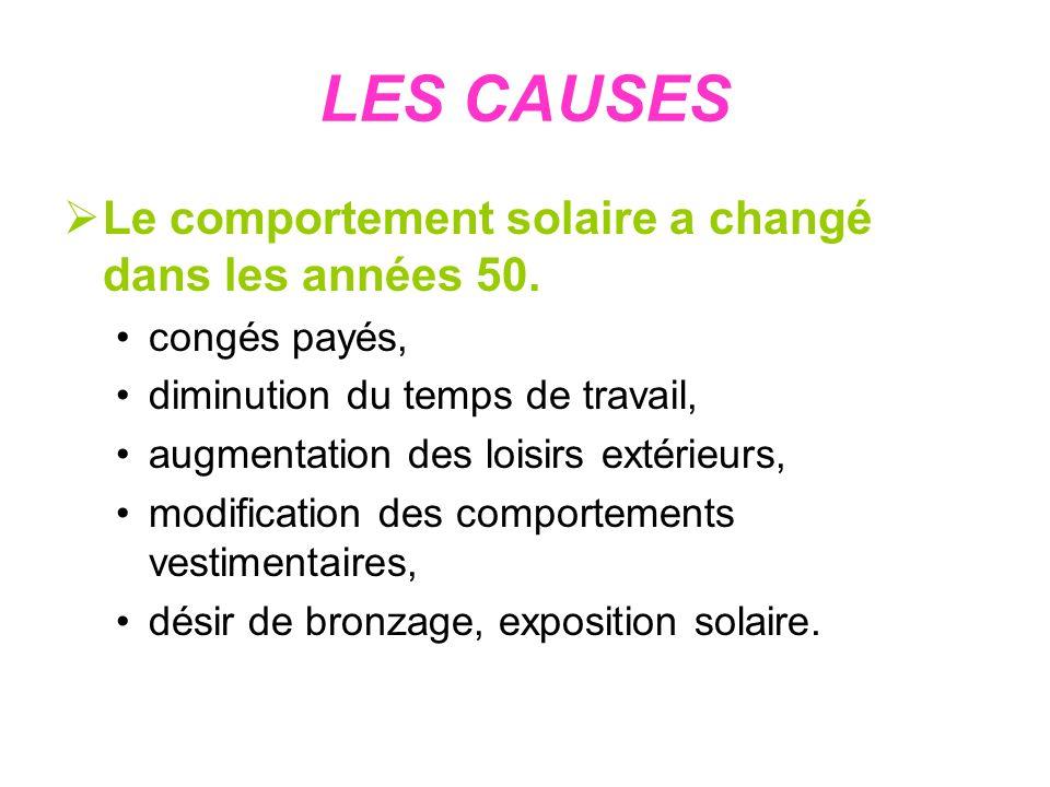 LES CAUSES Le comportement solaire a changé dans les années 50. congés payés, diminution du temps de travail, augmentation des loisirs extérieurs, mod
