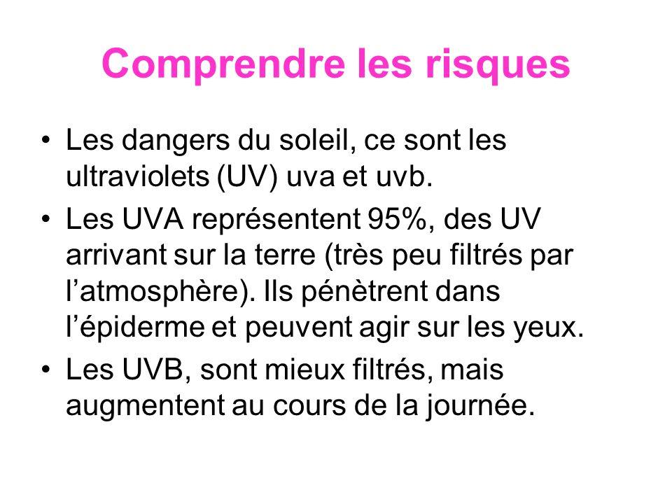Comprendre les risques Les dangers du soleil, ce sont les ultraviolets (UV) uva et uvb. Les UVA représentent 95%, des UV arrivant sur la terre (très p