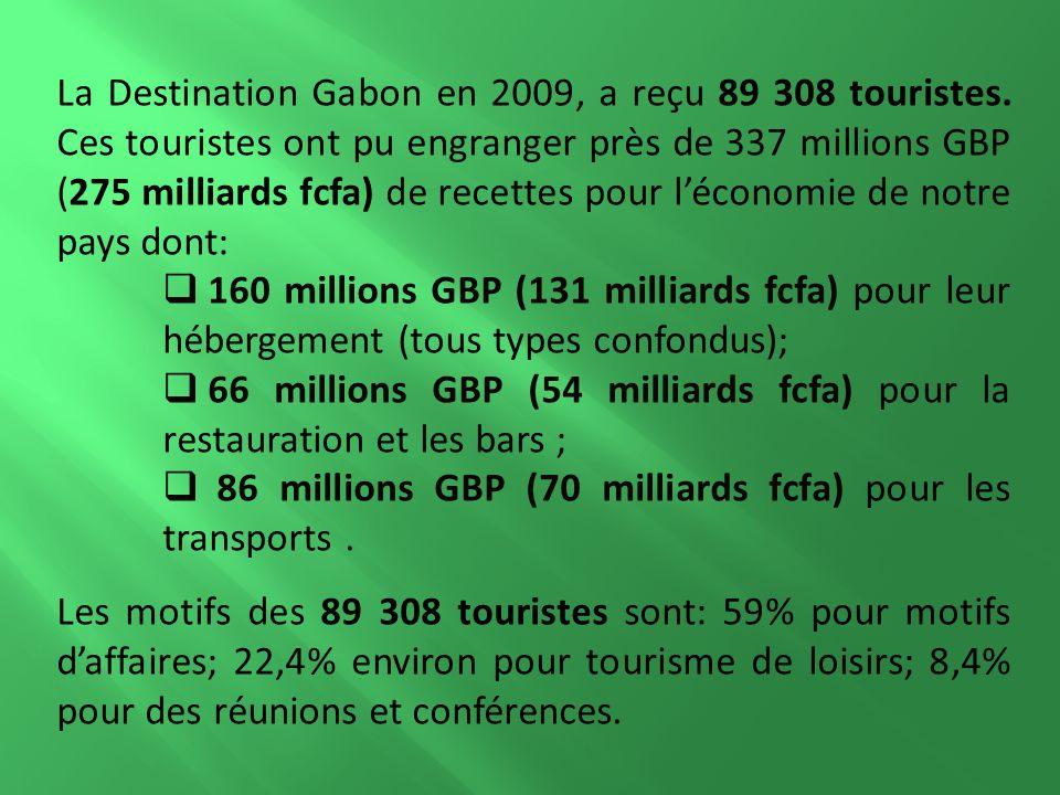 La Destination Gabon en 2009, a reçu 89 308 touristes.