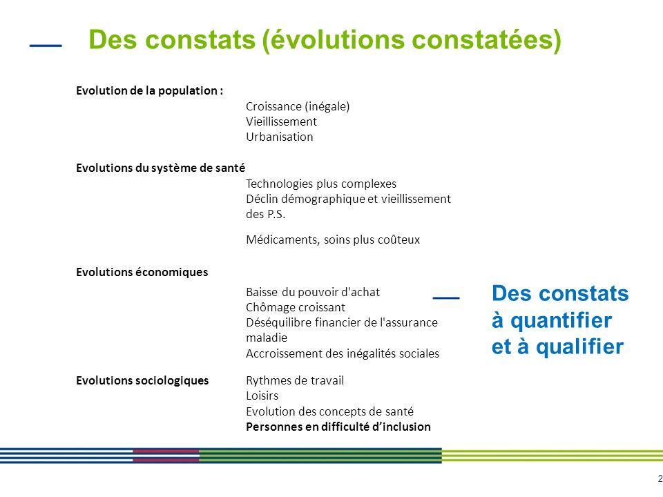2 Des constats (évolutions constatées) Evolution de la population : Croissance (inégale) Vieillissement Urbanisation Evolutions du système de santé Technologies plus complexes Déclin démographique et vieillissement des P.S.