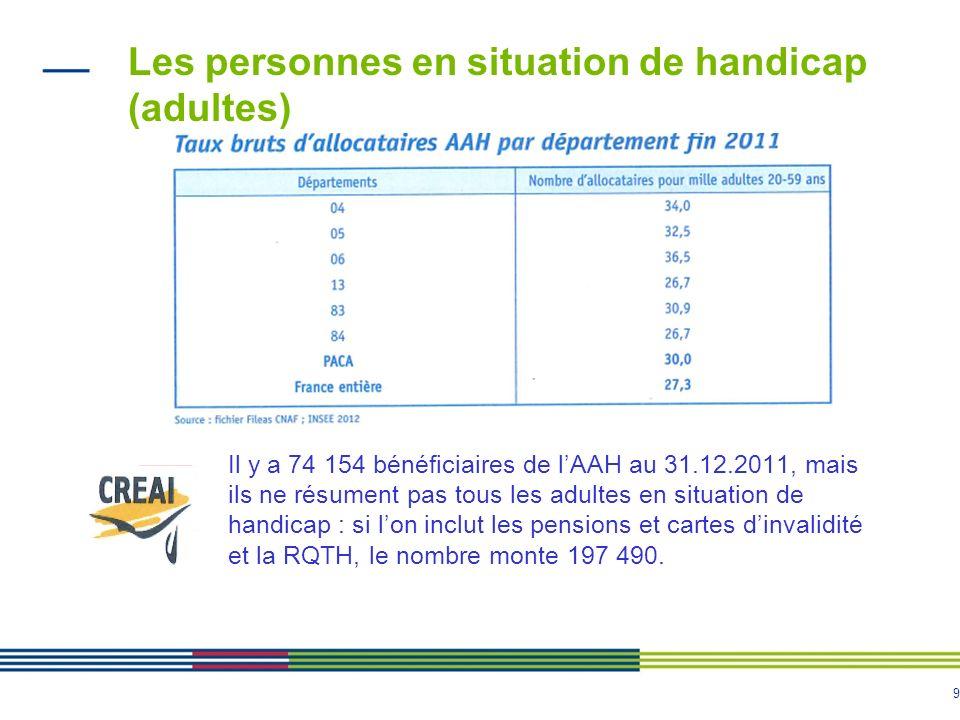 9 Les personnes en situation de handicap (adultes) Il y a 74 154 bénéficiaires de lAAH au 31.12.2011, mais ils ne résument pas tous les adultes en situation de handicap : si lon inclut les pensions et cartes dinvalidité et la RQTH, le nombre monte 197 490.