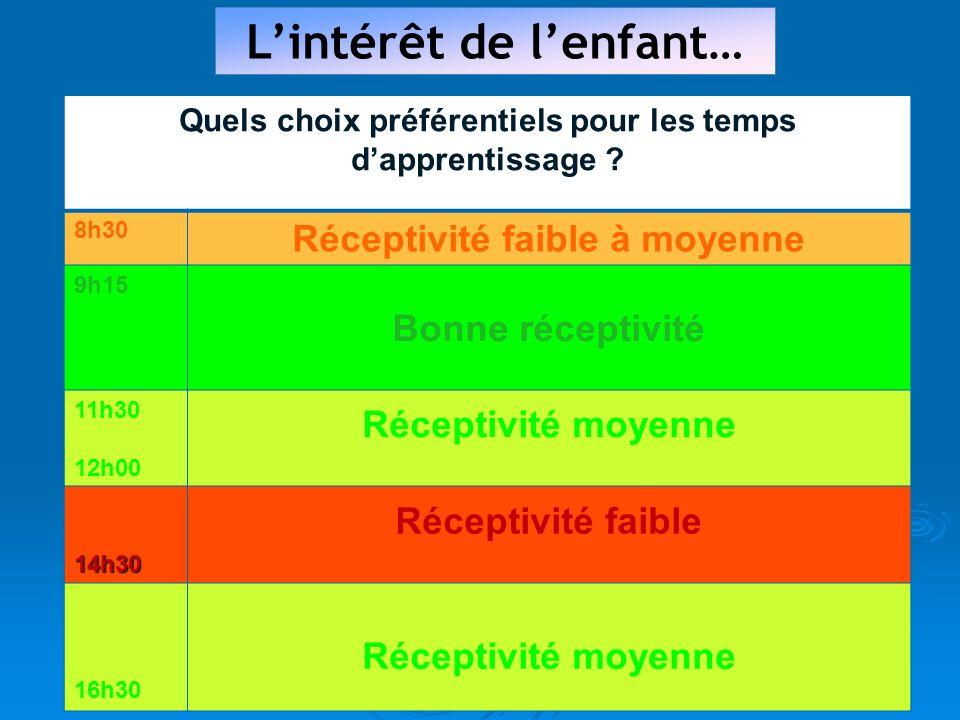 Lintérêt de lenfant… Quels choix préférentiels pour les temps dapprentissage .