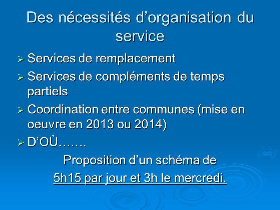 Des nécessités dorganisation du service Services de remplacement Services de remplacement Services de compléments de temps partiels Services de compléments de temps partiels Coordination entre communes (mise en oeuvre en 2013 ou 2014) Coordination entre communes (mise en oeuvre en 2013 ou 2014) DOÙ…….