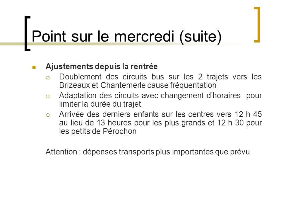 Point sur le mercredi (suite) Ajustements depuis la rentrée Doublement des circuits bus sur les 2 trajets vers les Brizeaux et Chantemerle cause fréqu