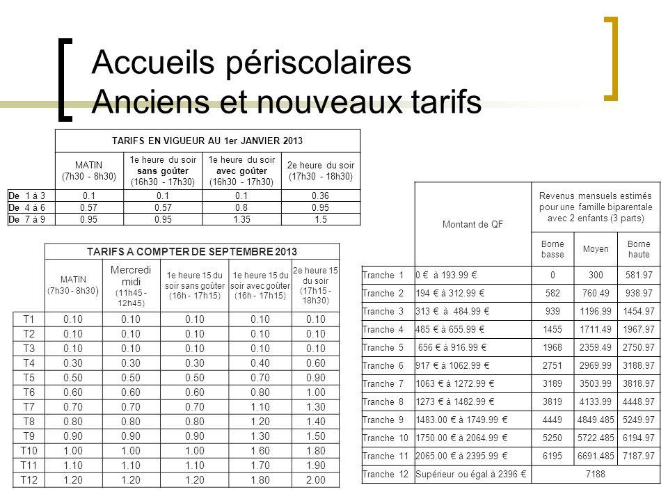 Accueils périscolaires Anciens et nouveaux tarifs Montant de QF Revenus mensuels estimés pour une famille biparentale avec 2 enfants (3 parts) Borne b