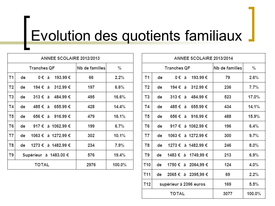 Evolution des quotients familiaux ANNEE SCOLAIRE 2012/2013ANNEE SCOLAIRE 2013/2014 Tranches QFNb de familles% Tranches QFNb de familles% T1de 0 à 193.99 662.2% T1de 0 à 193.99 792.6% T2de 194 à 312.99 1976.6% T2de 194 à 312.99 2367.7% T3de 313 à 484.99 49516.6% T3de 313 à 484.99 52317.0% T4de 485 à 655.99 42814.4% T4de 485 à 655.99 43414.1% T5de 656 à 916.99 47916.1% T5de 656 à 916.99 48815.9% T6de 917 à 1062.99 1996.7% T6de 917 à 1062.99 1966.4% T7de 1063 à 1272.99 30210.1% T7de 1063 à 1272.99 3009.7% T8de 1273 à 1482.99 2347.9% T8de 1273 à 1482.99 2468.0% T9Supérieur à 1483.00 57619.4% T9de 1483 à 1749,99 2136.9% TOTAL2976100.0% T10de 1750 à 2064,99 1244.0% T11de 2065 à 2395,99 692.2% T12supérieur à 2396 euros1695.5% TOTAL3077100.0%
