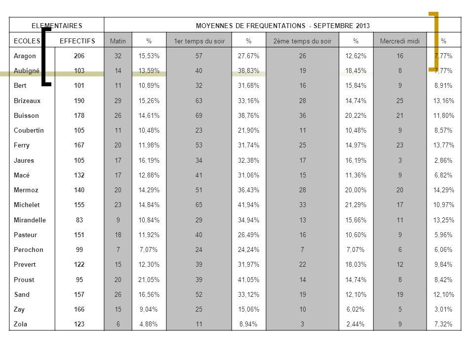 ELEMENTAIRESMOYENNES DE FREQUENTATIONS - SEPTEMBRE 2013 ECOLESEFFECTIFSMatin%1er temps du soir%2ème temps du soir%Mercredi midi% Aragon2063215,53%5727,67%2612,62%167,77% Aubigné1031413,59%4038,83%1918,45%87,77% Bert1011110,89%3231,68%1615,84%98,91% Brizeaux1902915,26%6333,16%2814,74%2513,16% Buisson1782614,61%6938,76%3620,22%2111,80% Coubertin1051110,48%2321,90%1110,48%98,57% Ferry1672011,98%5331,74%2514,97%2313,77% Jaures1051716,19%3432,38%1716,19%32,86% Macé1321712,88%4131,06%1511,36%96,82% Mermoz1402014,29%5136,43%2820,00%2014,29% Michelet1552314,84%6541,94%3321,29%1710,97% Mirandelle83910,84%2934,94%1315,66%1113,25% Pasteur1511811,92%4026,49%1610,60%95,96% Perochon9977,07%2424,24%77,07%66,06% Prevert1221512,30%3931,97%2218,03%129,84% Proust952021,05%3941,05%1414,74%88,42% Sand1572616,56%5233,12%1912,10%1912,10% Zay166159,04%2515,06%106,02%53,01% Zola12364,88%118,94%32,44%97,32%