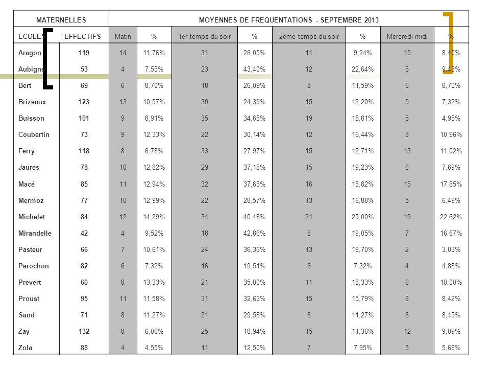 MATERNELLESMOYENNES DE FREQUENTATIONS - SEPTEMBRE 2013 ECOLESEFFECTIFSMatin%1er temps du soir%2ème temps du soir%Mercredi midi% Aragon1191411,76%3126,05%119,24%108,40% Aubigné5347,55%2343,40%1222,64%59,43% Bert6968,70%1826,09%811,59%68,70% Brizeaux1231310,57%3024,39%1512,20%97,32% Buisson10198,91%3534,65%1918,81%54,95% Coubertin73912,33%2230,14%1216,44%810,96% Ferry11886,78%3327,97%1512,71%1311,02% Jaures781012,82%2937,18%1519,23%67,69% Macé851112,94%3237,65%1618,82%1517,65% Mermoz771012,99%2228,57%1316,88%56,49% Michelet841214,29%3440,48%2125,00%1922,62% Mirandelle4249,52%1842,86%819,05%716,67% Pasteur66710,61%2436,36%1319,70%23,03% Perochon8267,32%1619,51%67,32%44,88% Prevert60813,33%2135,00%1118,33%610,00% Proust951111,58%3132,63%1515,79%88,42% Sand71811,27%2129,58%811,27%68,45% Zay13286,06%2518,94%1511,36%129,09% Zola8844,55%1112,50%77,95%55,68%