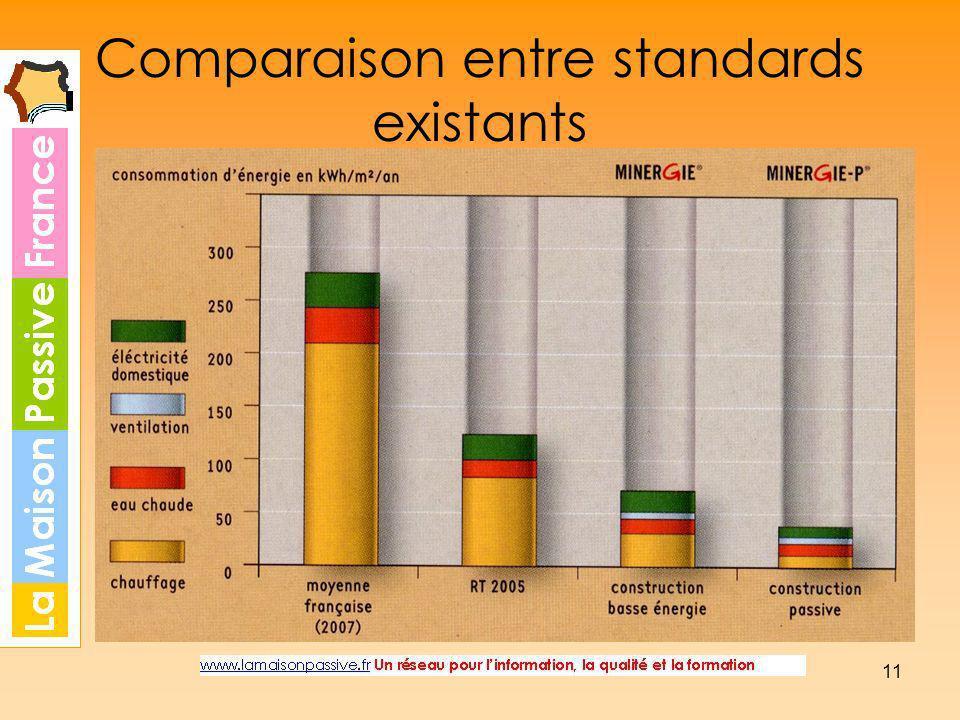 11 Comparaison entre standards existants