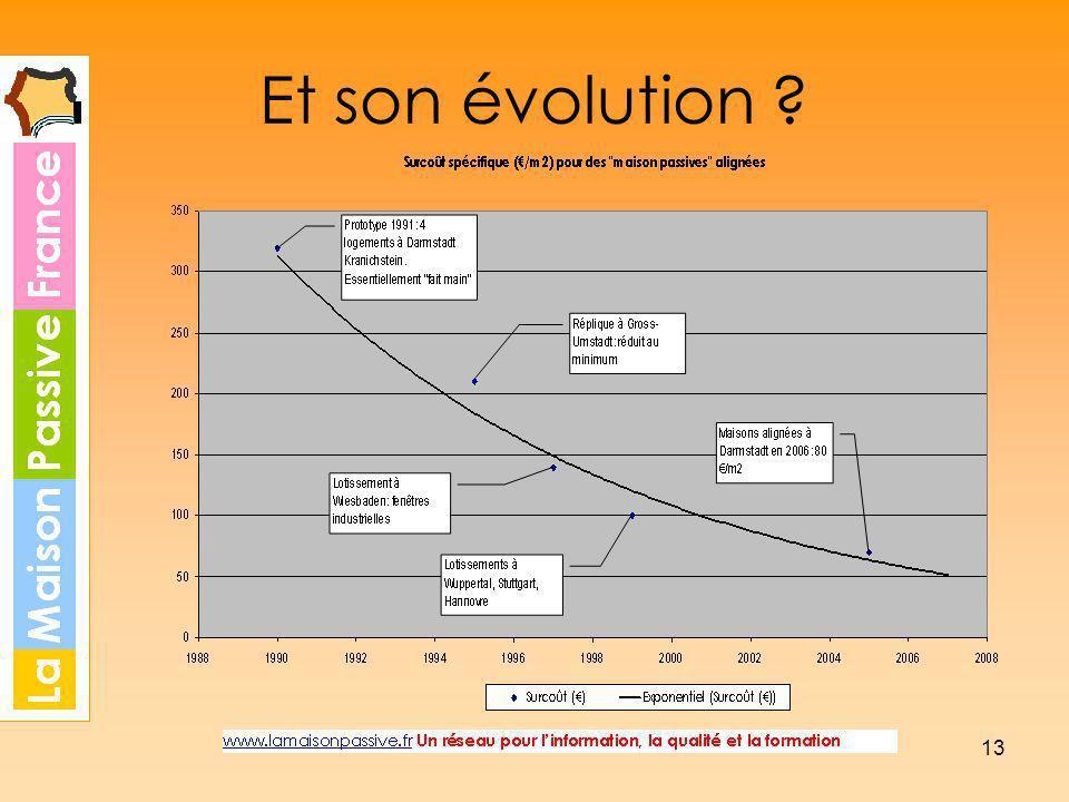 13 Et son évolution ?