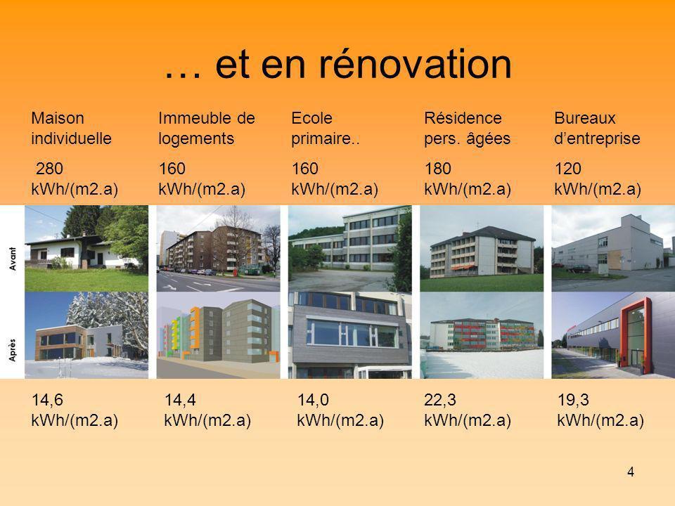 4 … et en rénovation Maison individuelle 280 kWh/(m2.a) Immeuble de logements 160 kWh/(m2.a) Ecole primaire.. 160 kWh/(m2.a) Résidence pers. âgées 180