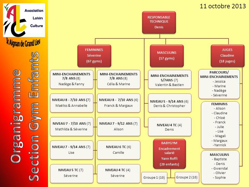 11 octobre 2013 BABYGYM Encadrement salarié Yann Roffi (20 enfants) Groupe 1 (10) FEMININES Séverine (67 gyms) MASCULINS (17 gyms) JUGES Claudine (18