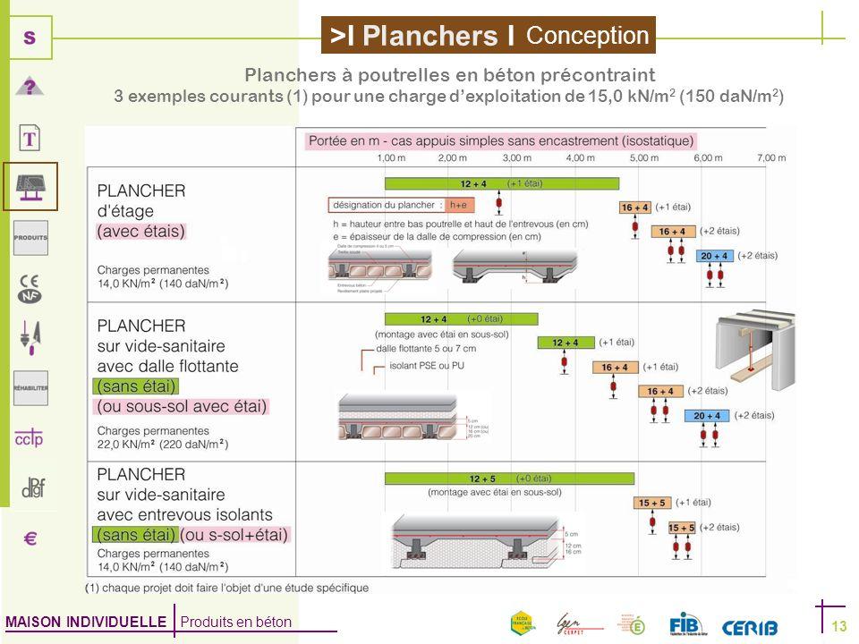 MAISON INDIVIDUELLE Produits en béton >I Planchers I 13 Conception Planchers à poutrelles en béton précontraint 3 exemples courants (1) pour une charg