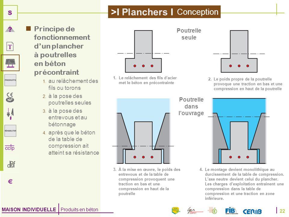 MAISON INDIVIDUELLE Produits en béton >I Planchers I 22 Principe de fonctionnement dun plancher à poutrelles en béton précontraint 1. au relâchement d
