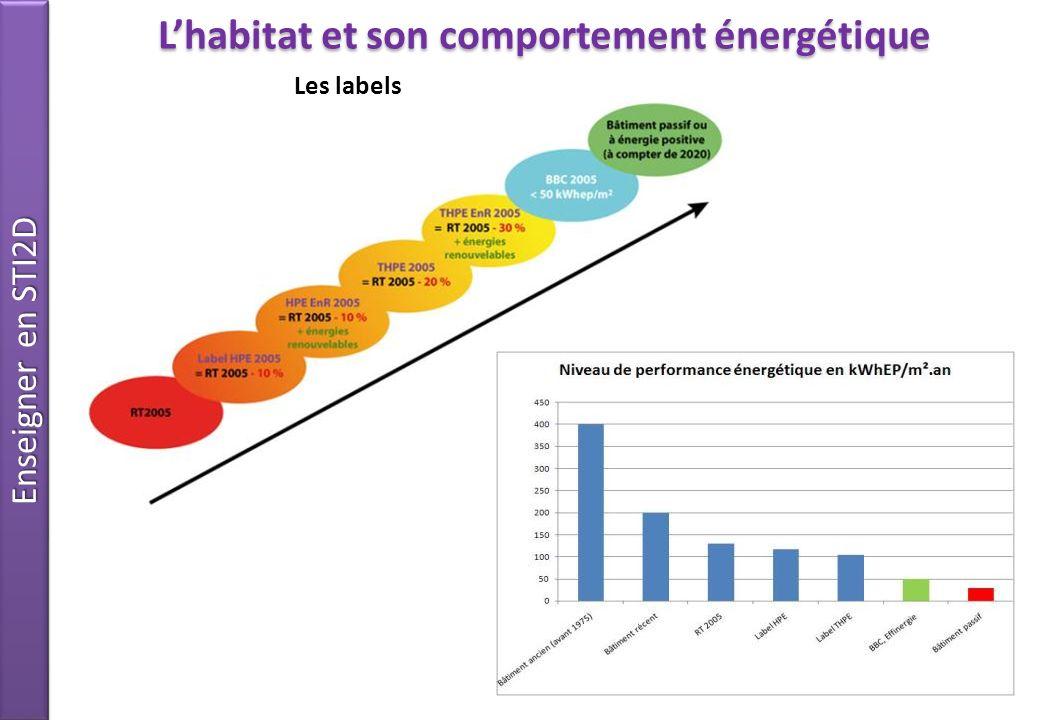 Enseigner en STI2D 10 Lhabitat et son comportement énergétique Les labels