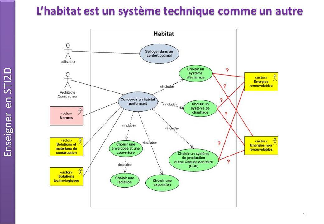 Enseigner en STI2D 3 Lhabitat est un système technique comme un autre