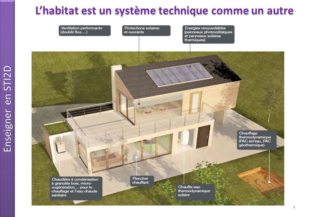 Enseigner en STI2D Lhabitat et les contraintes du développement durable 5 Répartition des émissions de CO2