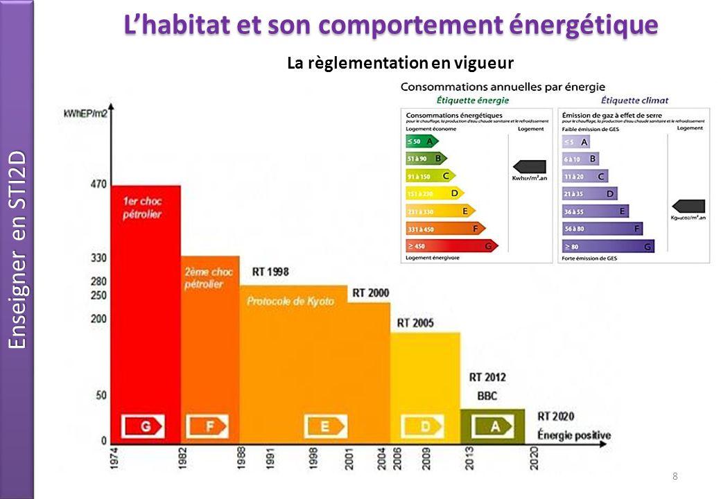 Enseigner en STI2D 8 La règlementation en vigueur Lhabitat et son comportement énergétique