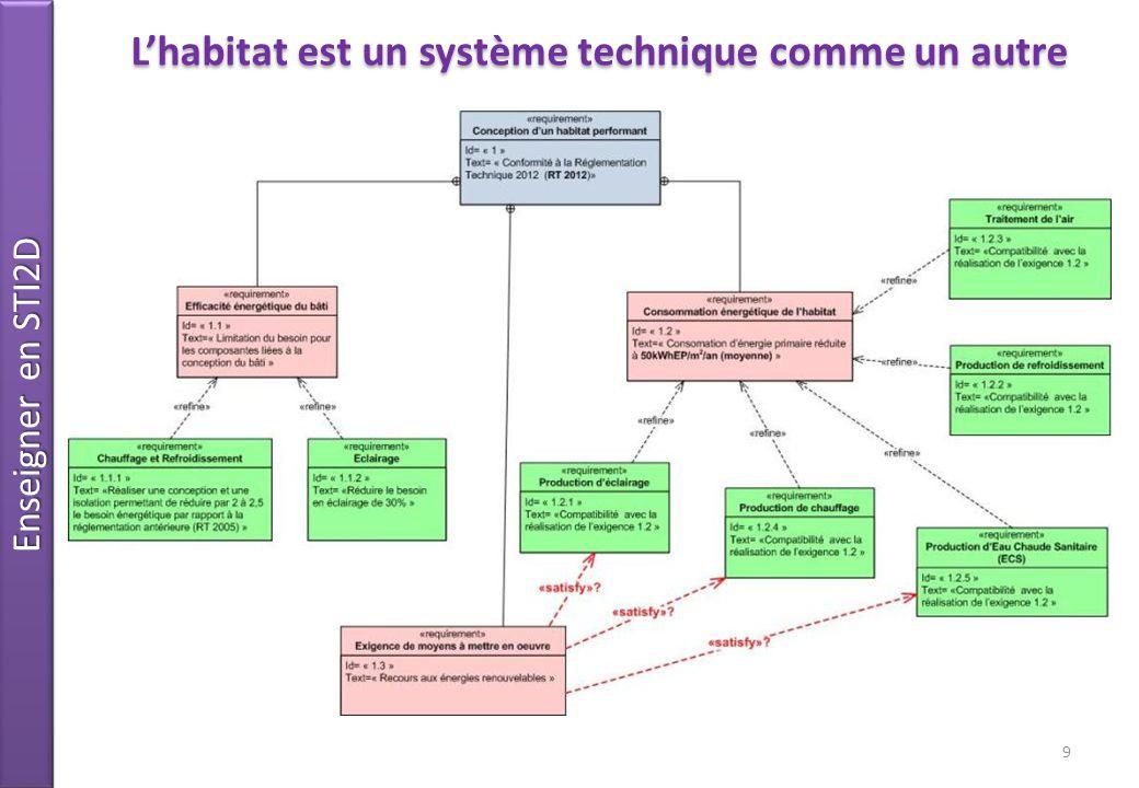 Enseigner en STI2D 9 Lhabitat est un système technique comme un autre