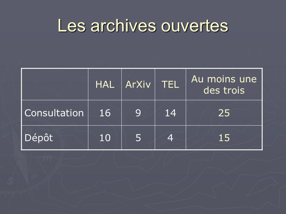 Les archives ouvertes HALArXivTEL Au moins une des trois Consultation1691425 Dépôt105415