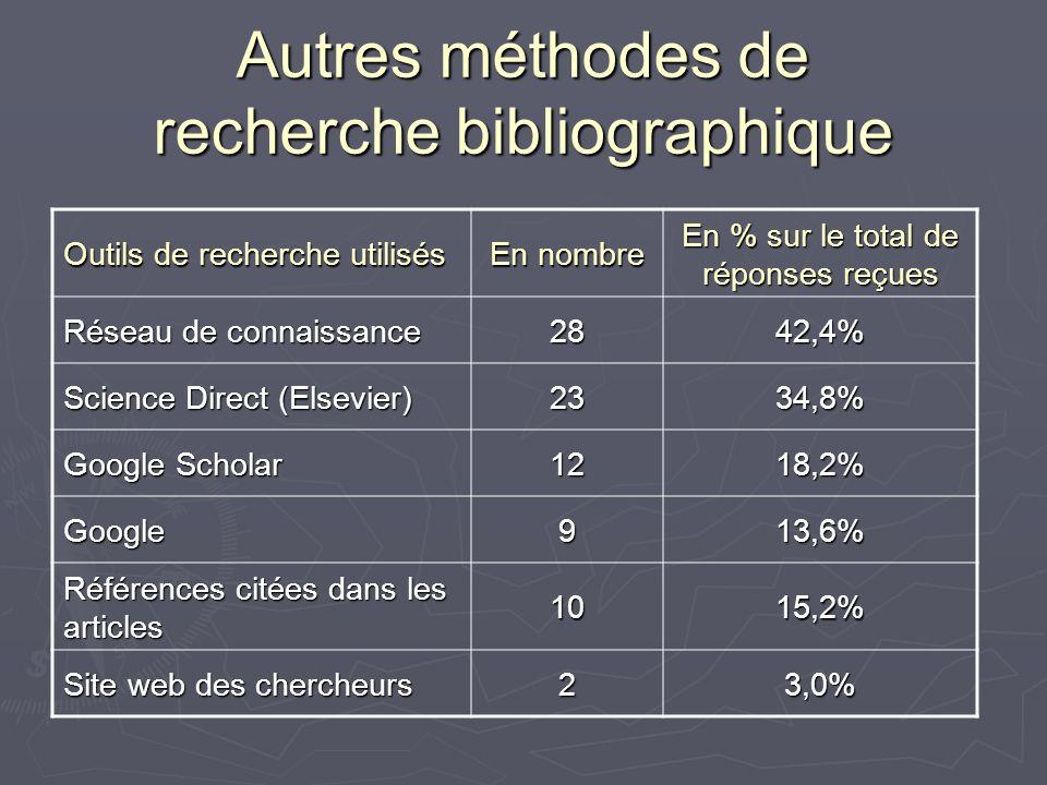 Autres méthodes de recherche bibliographique Outils de recherche utilisés En nombre En % sur le total de réponses reçues Réseau de connaissance 2842,4% Science Direct (Elsevier) 2334,8% Google Scholar 1218,2% Google913,6% Références citées dans les articles 1015,2% Site web des chercheurs 23,0%