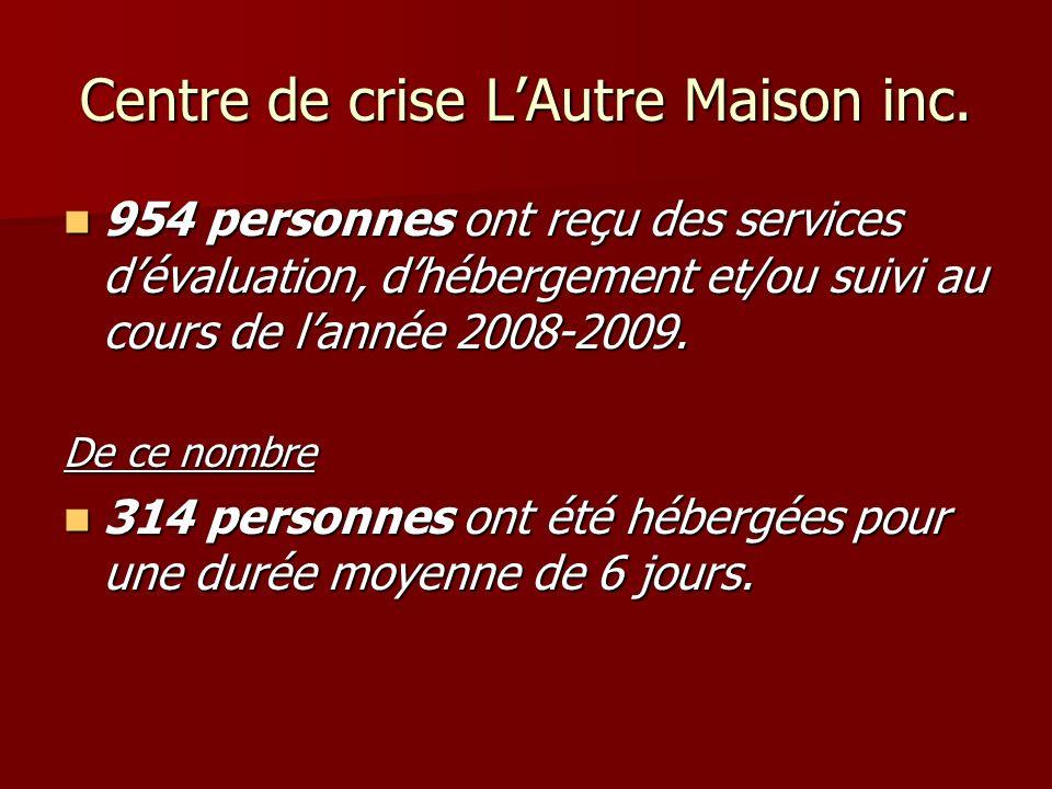 Centre de crise LAutre Maison inc. 954 personnes ont reçu des services dévaluation, dhébergement et/ou suivi au cours de lannée 2008-2009. 954 personn