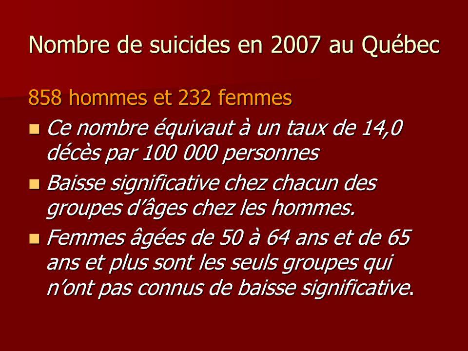 Nombre de suicides en 2007 au Québec 858 hommes et 232 femmes Ce nombre équivaut à un taux de 14,0 décès par 100 000 personnes Ce nombre équivaut à un