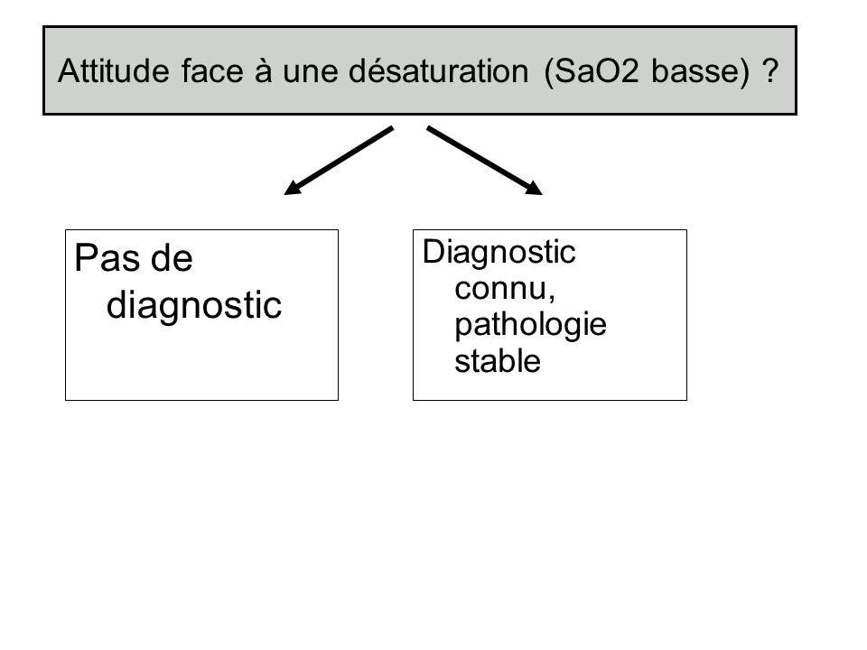 Attitude face à une désaturation (SaO2 basse) ? Diagnostic connu, pathologie stable Pas de diagnostic