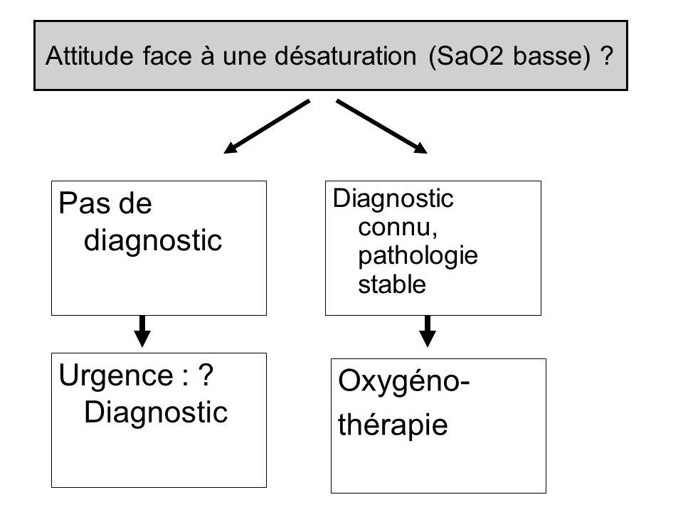 Attitude face à une désaturation (SaO2 basse) ? Diagnostic connu, pathologie stable Urgence : ? Diagnostic Pas de diagnostic Oxygéno- thérapie