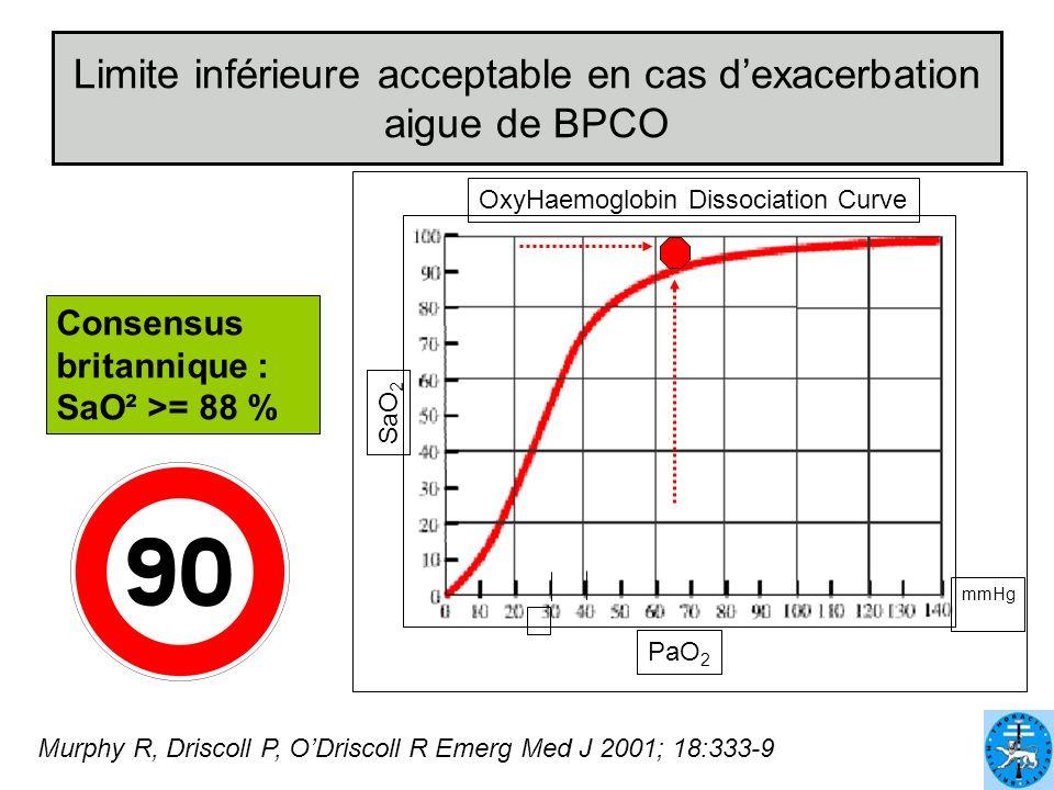 Limite inférieure acceptable en cas dexacerbation aigue de BPCO SaO 2 mmHg PaO 2 OxyHaemoglobin Dissociation Curve Consensus britannique : SaO² >= 88
