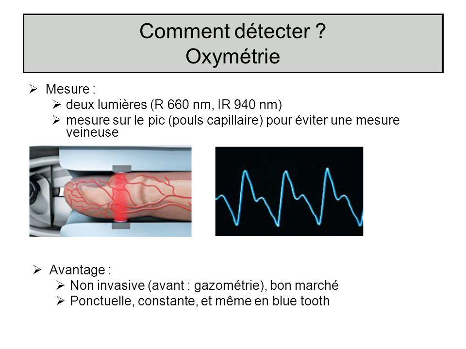 Comment détecter ? Oxymétrie Mesure : deux lumières (R 660 nm, IR 940 nm) mesure sur le pic (pouls capillaire) pour éviter une mesure veineuse Avantag
