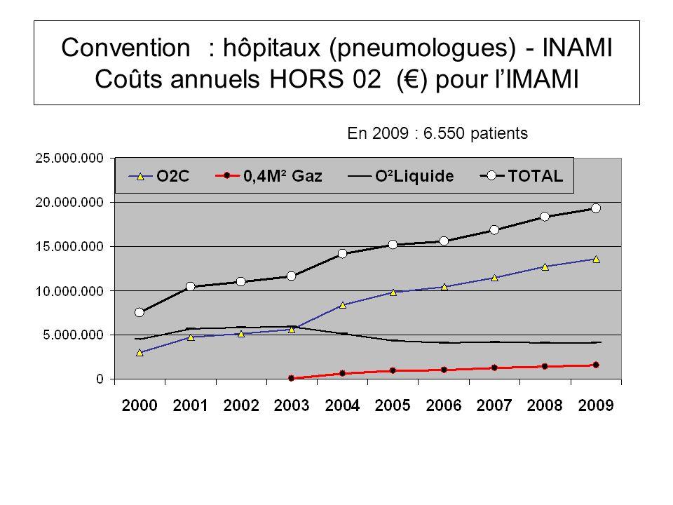 Convention : hôpitaux (pneumologues) - INAMI Coûts annuels HORS 02 () pour lIMAMI En 2009 : 6.550 patients