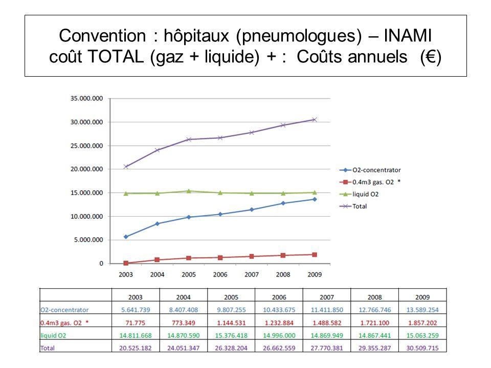 Convention : hôpitaux (pneumologues) – INAMI coût TOTAL (gaz + liquide) + : Coûts annuels ()
