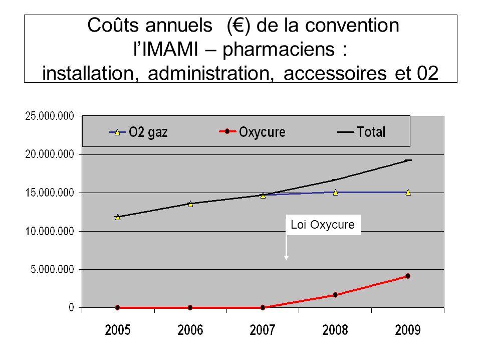 Coûts annuels () de la convention lIMAMI – pharmaciens : installation, administration, accessoires et 02 Loi Oxycure