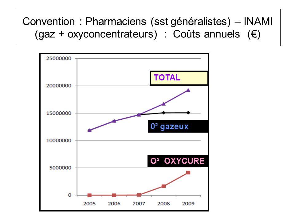 Convention : Pharmaciens (sst généralistes) – INAMI (gaz + oxyconcentrateurs) : Coûts annuels () TOTAL 0² gazeux O² OXYCURE