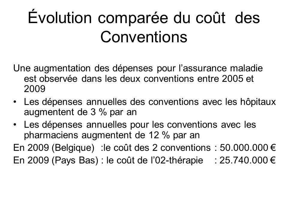 Évolution comparée du coût des Conventions Une augmentation des dépenses pour lassurance maladie est observée dans les deux conventions entre 2005 et