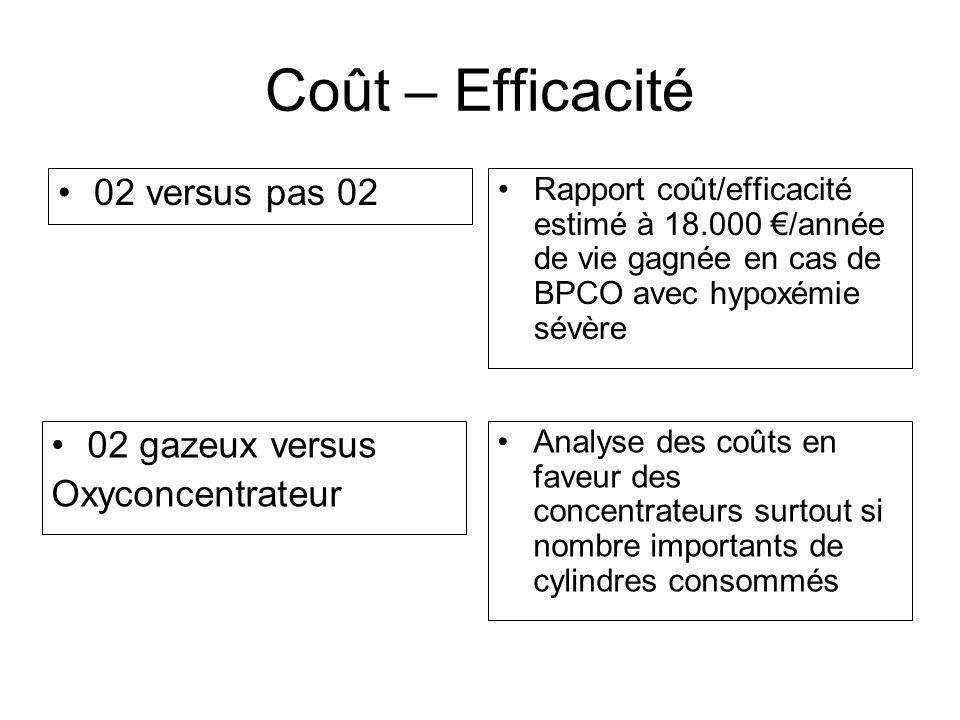 Coût – Efficacité 02 versus pas 02 Rapport coût/efficacité estimé à 18.000 /année de vie gagnée en cas de BPCO avec hypoxémie sévère 02 gazeux versus
