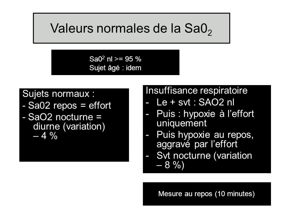 Valeurs normales de la Sa0 2 Sujets normaux : - Sa02 repos = effort - SaO2 nocturne = diurne (variation) – 4 % Insuffisance respiratoire -Le + svt : S