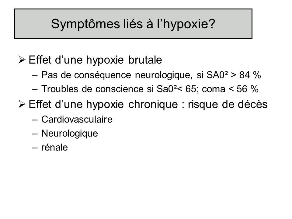 Symptômes liés à lhypoxie? Effet dune hypoxie brutale –Pas de conséquence neurologique, si SA0² > 84 % –Troubles de conscience si Sa0²< 65; coma < 56